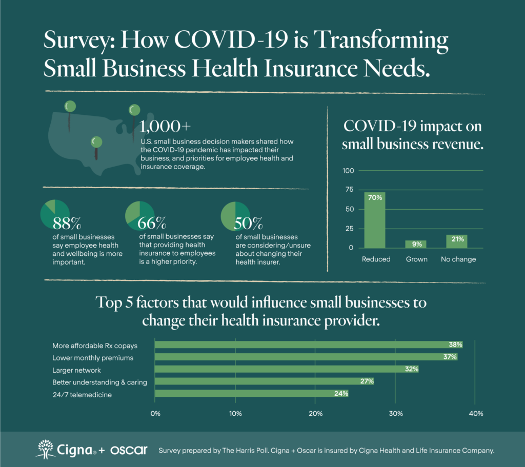 Survey: How COVID-19 is Transforming Small Business health Insurance Needs. 70% of the respondents report that COVID-19 hurt their revenue. 88% report that employee health and wellbeing is more important than financial health of business.